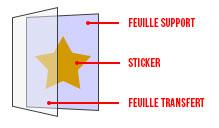 description-sticker